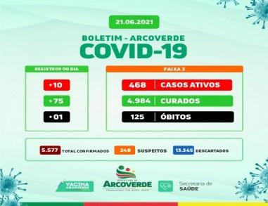 Arcoverde confirma 10 novos casos, 75 curados e 01 óbito por Covid-19